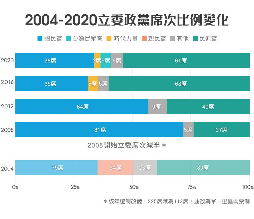 2004-2016立委政党席次比例变化