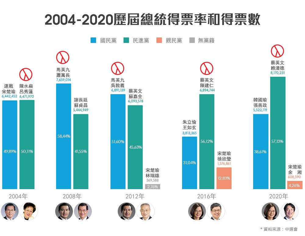2004-2016历届总统得票率和得票数