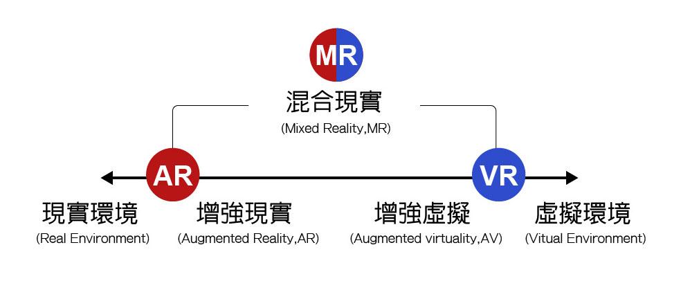 虛擬實境VR、混合實境MR、擴增實境AR、替代實境SR、影像實境CR