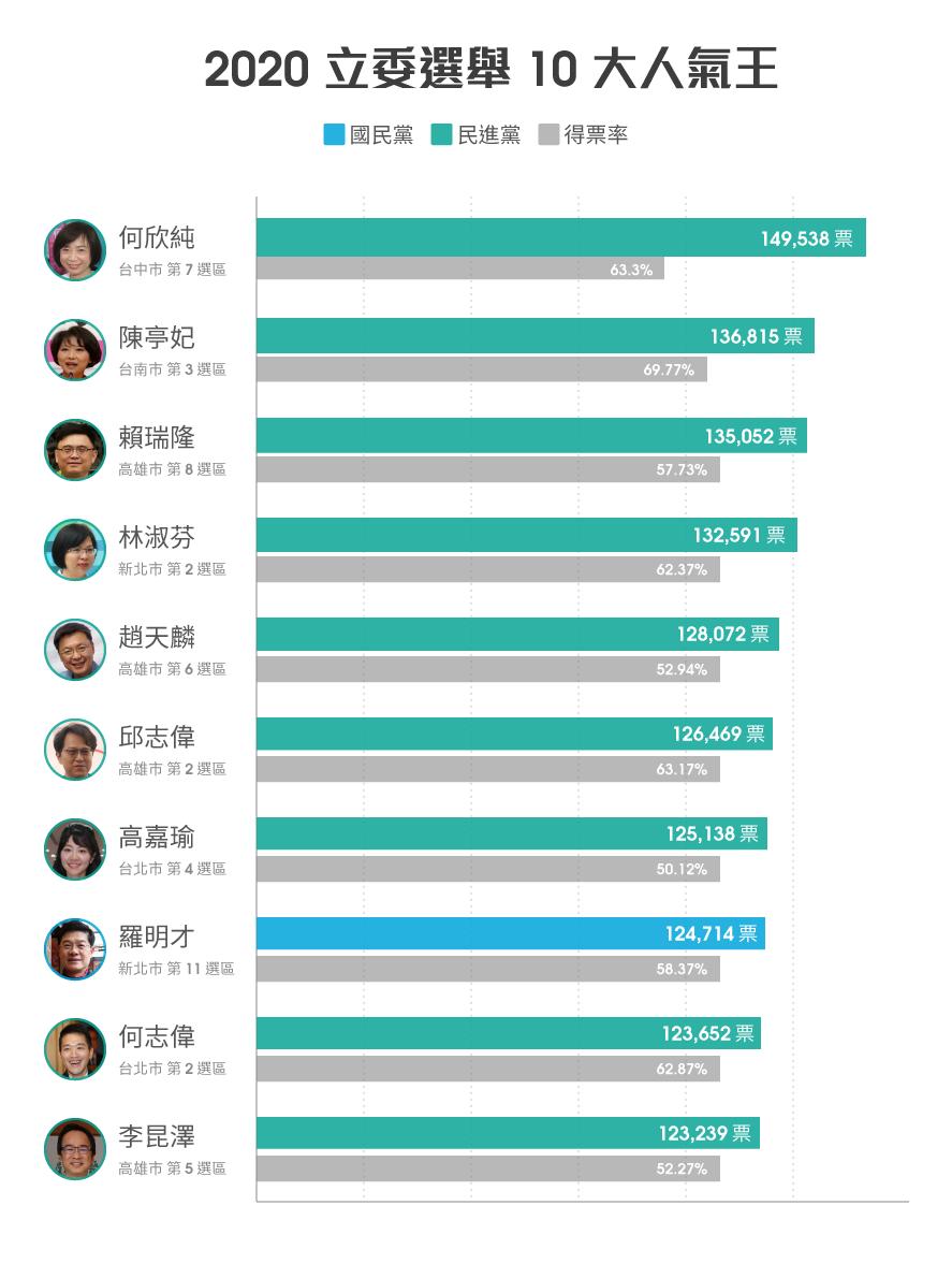 立委10大人氣王