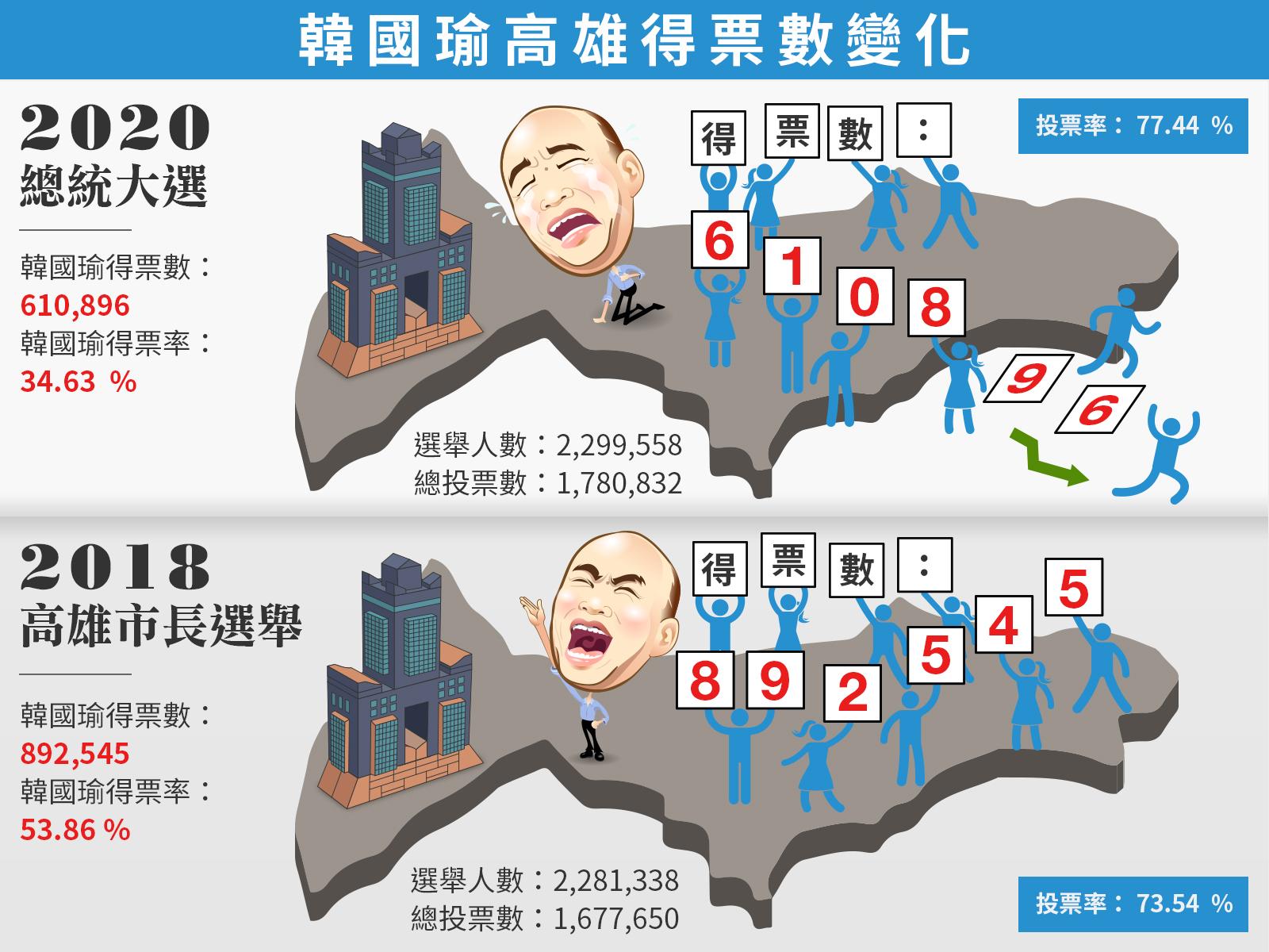 韓國瑜高雄得票數變化