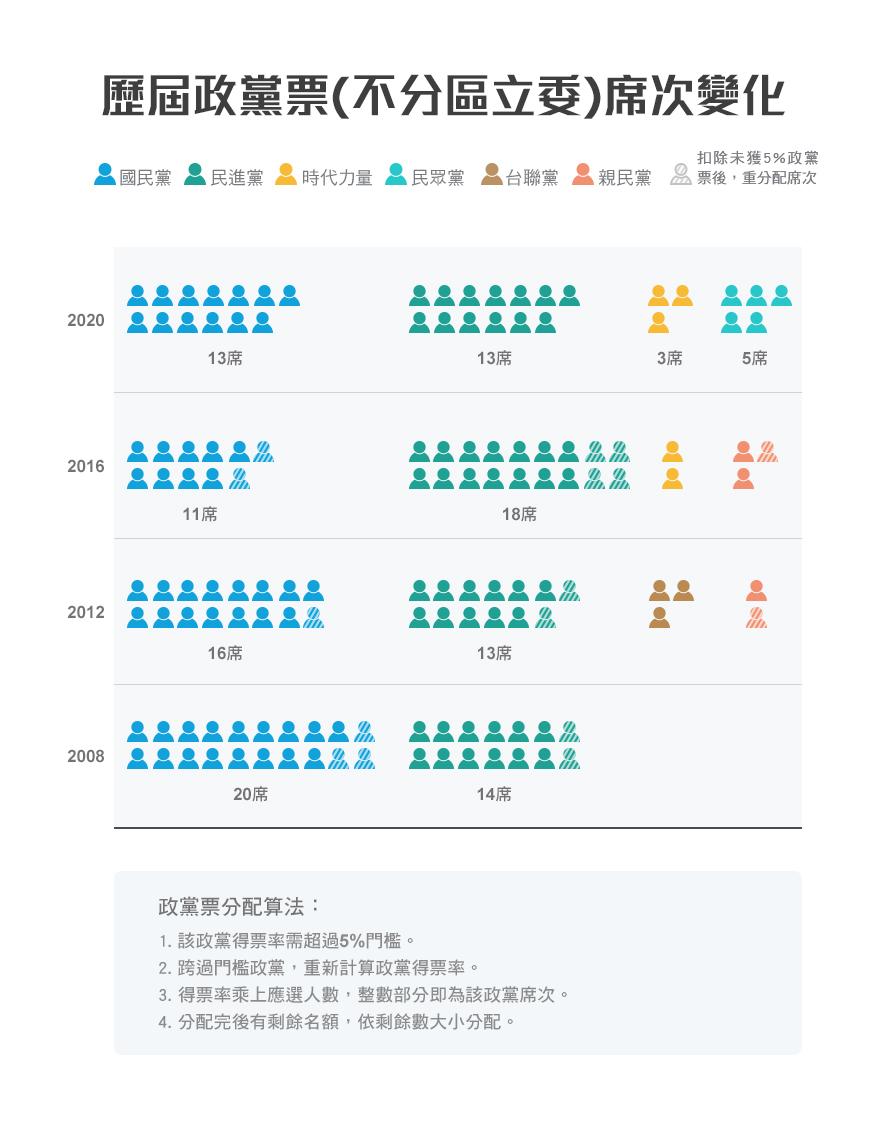 歷屆不分區立委政黨席次變化
